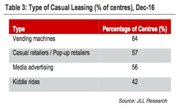 Number of Australian retail centres with casual leasing increases: JLL