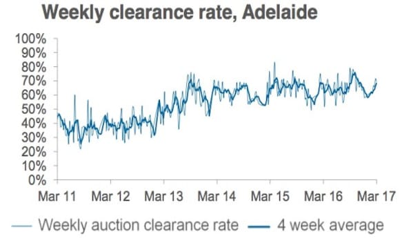 Auction results strong with 80% clearance for Sydney and Melbourne: CoreLogic