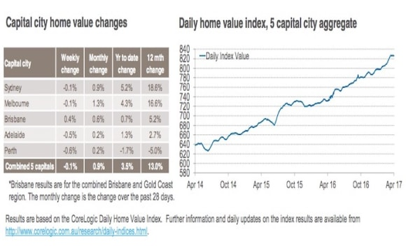 Home values in Perth continues to decline: CoreLogic