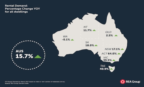 Cooling measures do little to stem property demand as price increases: Realestate.com.au