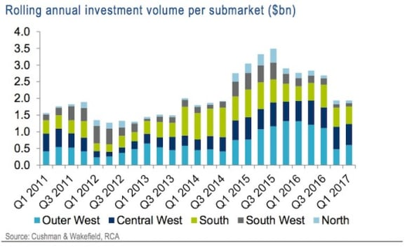 Sydney leasing and investment market remains positive: Cushman & Wakefield