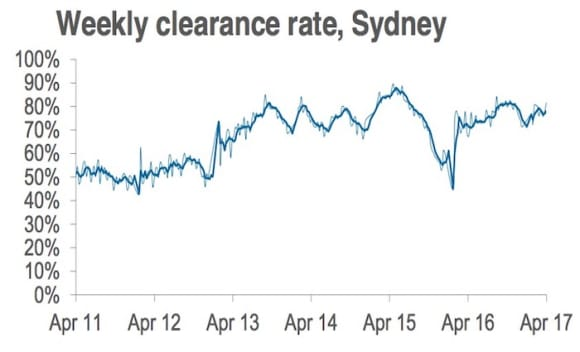 Preliminary auction clearance rate at 77 percent in lead up to Easter: CoreLogic