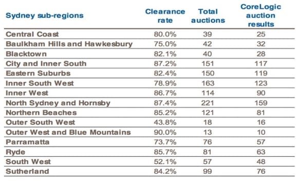 Sydney's outer West and Blue Mountains scores 90 percent weekend auction clearance rate: CoreLogic
