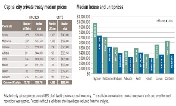 Hobart properties available for below 0,000: CoreLogic