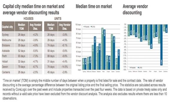Perth, Darwin vendors taking longest to sell property: CoreLogic