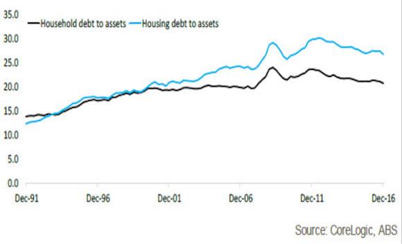 Household net worth sits at .406 trillion: Cameron Kusher