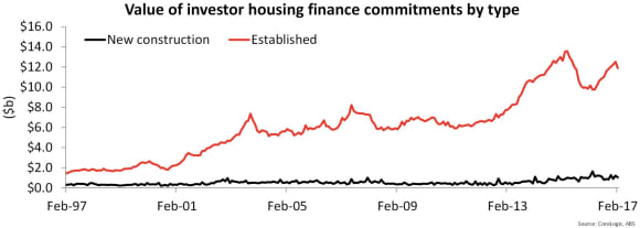 Investor lending slows in February before the APRA crackdown was announced