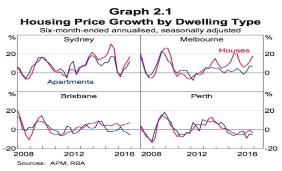 RBA says risks to housing markets have increased