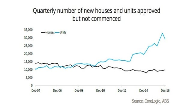 Newly built apartments outnumber houses for the first time on record: Cameron Kusher