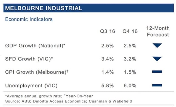 Ongoing economic growth contributing to Melbourne's industrial market