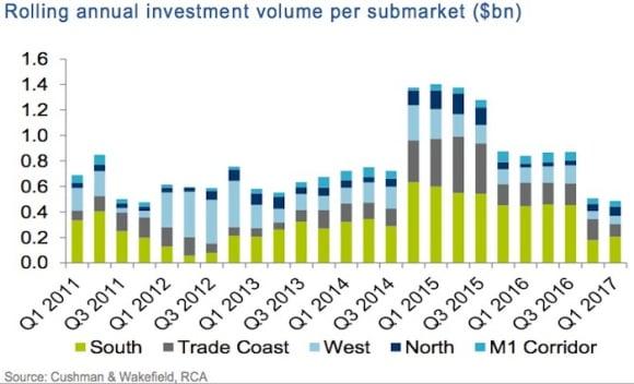 Private investment in Brisbane's industrial market weakens