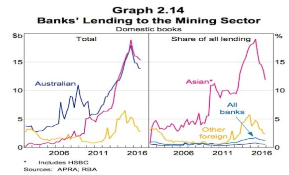 Conditions have improved mining businesses: RBA