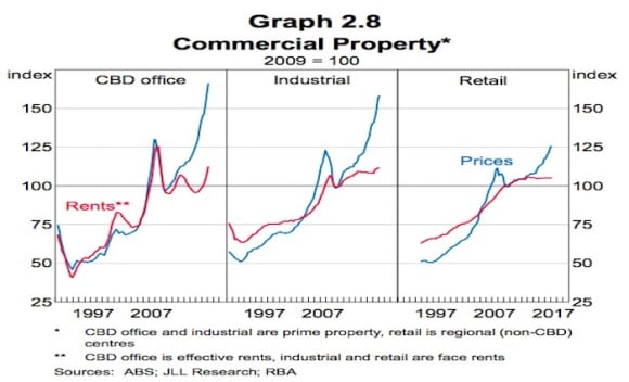 Commercial prices continue to rise more than rents: RBA