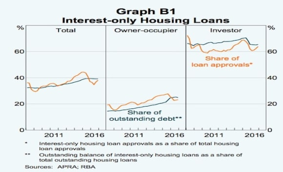 Interest-only loans account for a sizeable housing credit portion: RBA