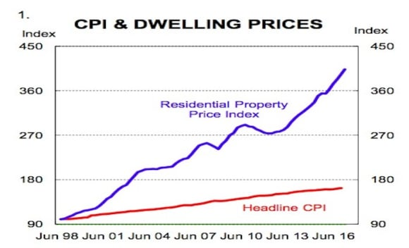 What if dwelling prices were included in the CPI?: Gareth Aird