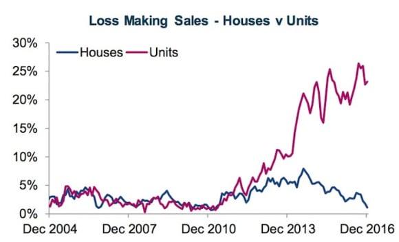 ,000 losses in Canberra's unit resale market: CoreLogic