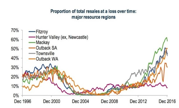 Homes in mining hotspots are still reselling for a loss: CoreLogic