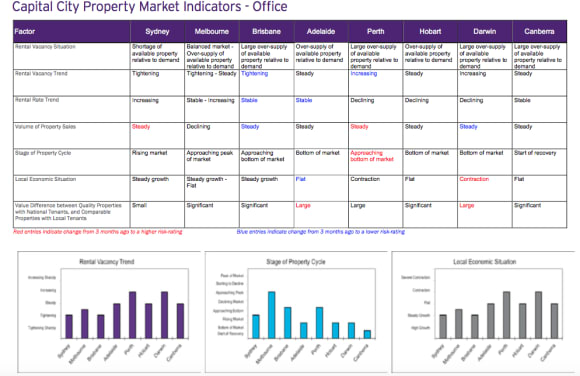 No region at peak of office market, but several approaching the top: HTW April clock