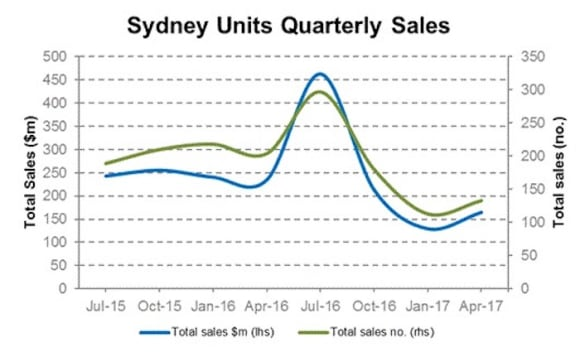 Sydney apartment sales increase in value and number: Cityscope