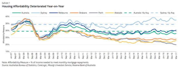 Housing affordability worsening amid rising property prices: Moody's