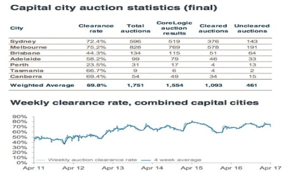 Craigieburn to be the busiest Melbourne locality for auctions: CoreLogic