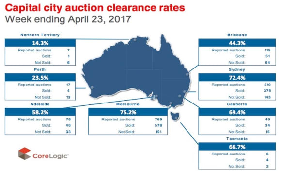 National auction clearance rate at lowest in 11 weeks: CoreLogic