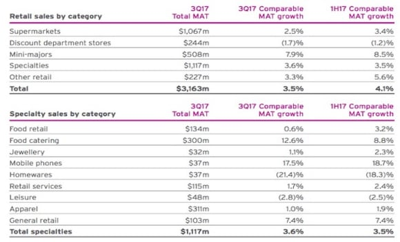Online shopping begins to impact on retail sales: Mirvac