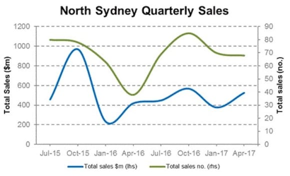 North Sydney commercial property sales rise in first quarter of 2017: CoreLogic