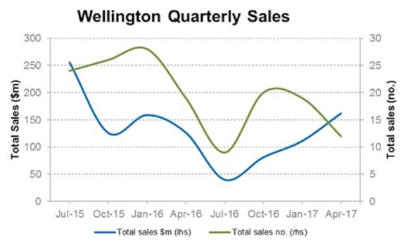 Wellington, New Zealand commercial sales rose in quarter to April: Cityscope