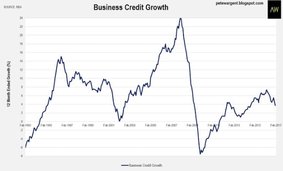Housing credit growth slows
