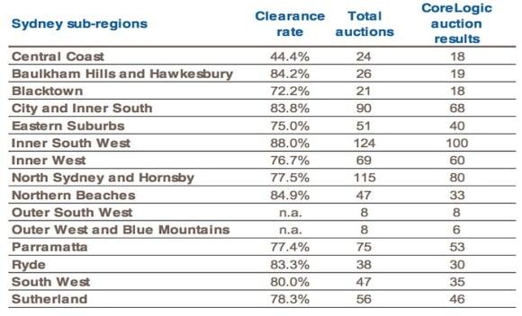 Inner South West Sydney region scores 88% weekend auction success: CoreLogic