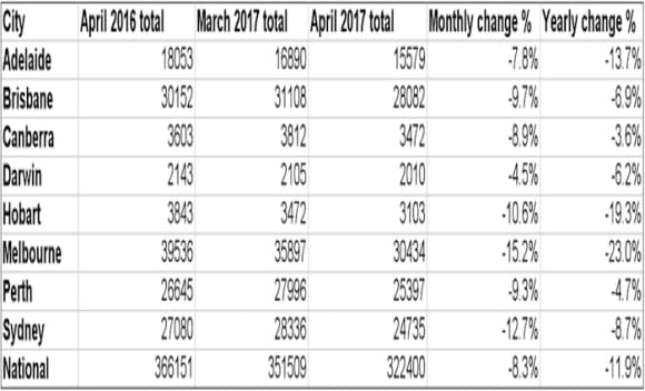 Property listings tumble in April as house prices increases in cities: SQM
