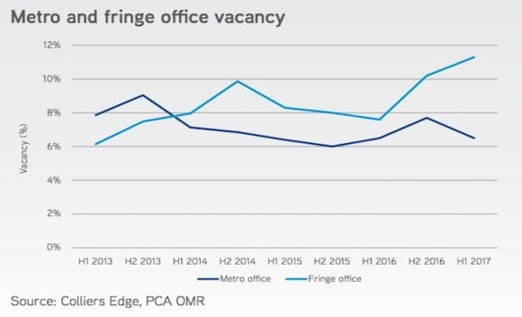 Adelaide office investment at new high: Colliers