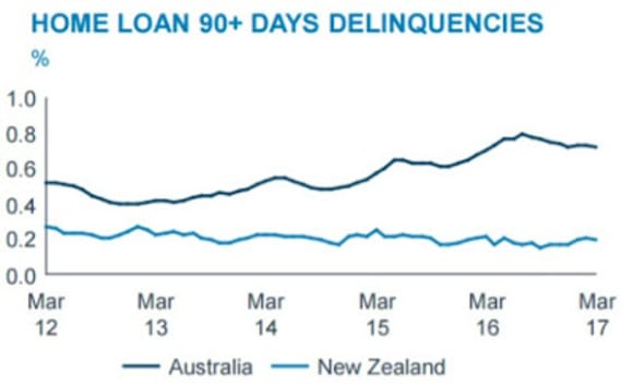 WA home loan portfolio deteriorating: Pete Wargent