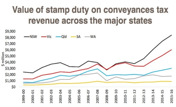 Tax revenue from property continues to climb: CoreLogic