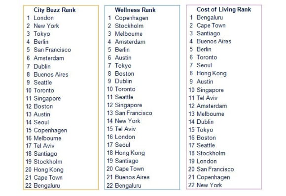 What buzz and wellness mean to a tech city: Savills