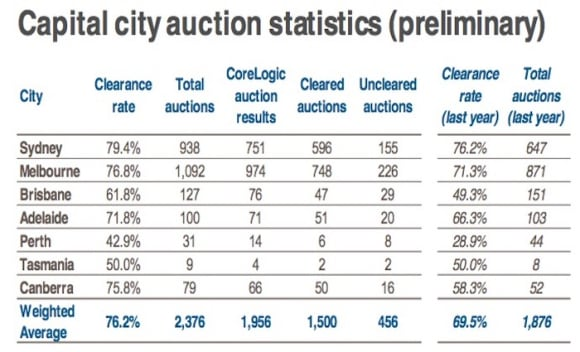 Mid-May 2017 auction market remains resilient: CoreLogic