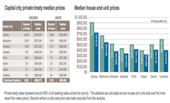 Median Canberra property prices sit between 0,000 to 0,000: CoreLogic
