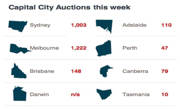 Kew, St Kilda the busiest weekend auction suburbs: CoreLogic