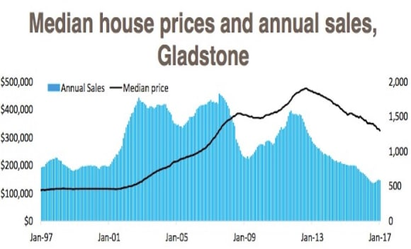 Gladstone still down 32 percent, but buyer demand moves off the floor in mining regions: Cameron Kusher