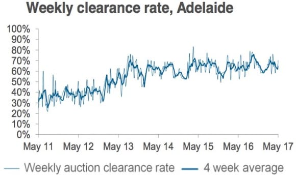 Sydney's weekend auction market returns to another 80 percent success rate: CoreLogic