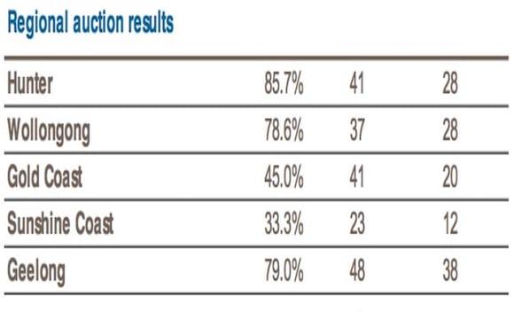 Hunter region scores 85% weekend auction clearance rate: CoreLogic