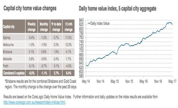 Perth's home values still in decline: CoreLogic