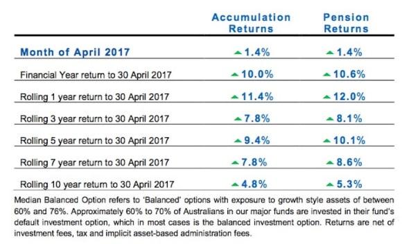 Australian super funds offering 10 percent returns