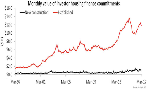 Investor mortgage demand continues to wane: Cameron Kusher