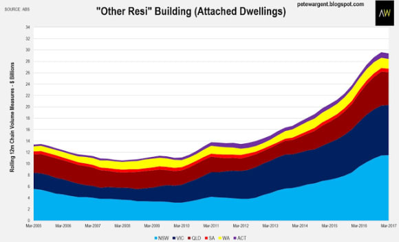 Mining cliff over, what next for the residential market? Pete Wargent