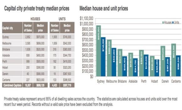 Hobart property median price sits under 0,000: CoreLogic