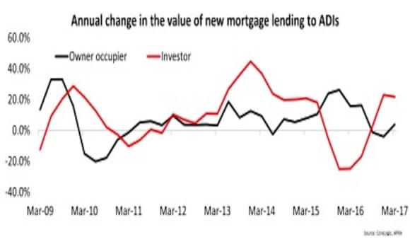 High LVR lending is easing up with a further slowdown expected: Cameron Kusher