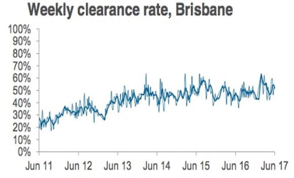 Early winter clearance rate holds above 70% as auction volume slips lower: CoreLogic