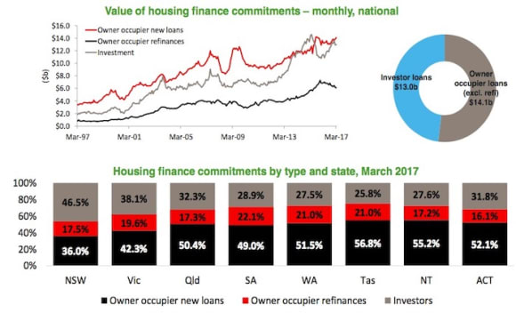 Value of investor loans rises in March: CoreLogic